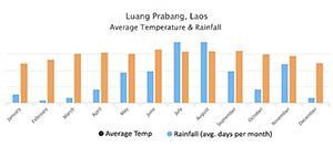 Laos Weather Chart