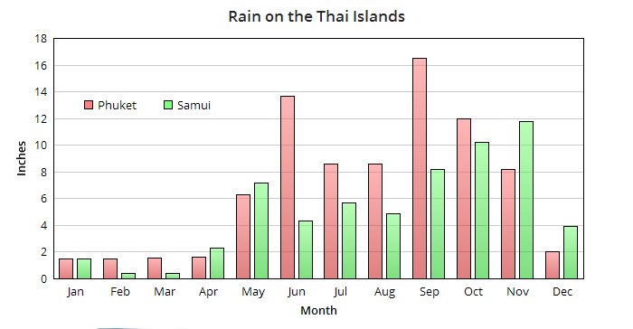 Annual rainfall in Koh Samui