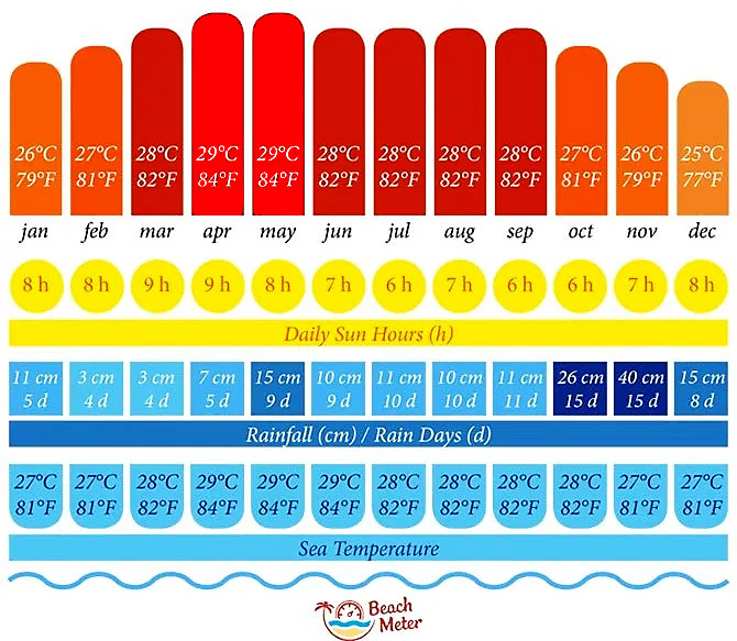 Weather and Climate chart Gulf of Thailand